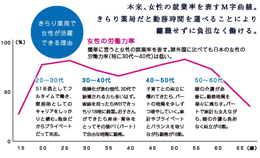 本来、女性の就業率を表すM字曲線。 きらり薬局だと勤務時間を選べることにより 離職せずに負担なく働ける。